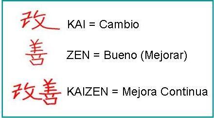 Que es el Kaizen y como aplicarlo en tu VIDA